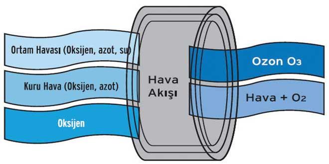 Ozon-Jeneratörü